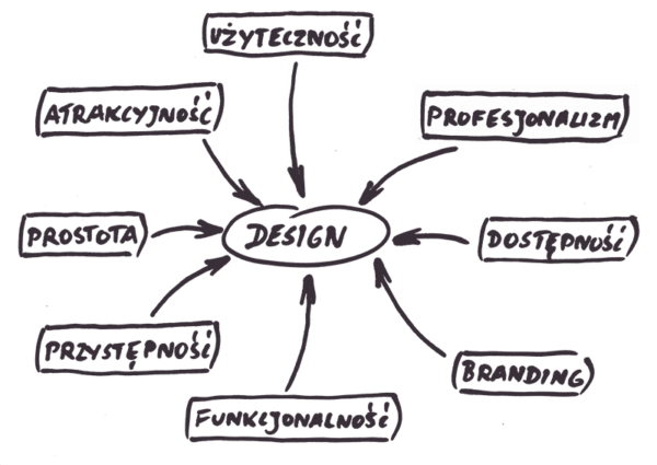 design diagram